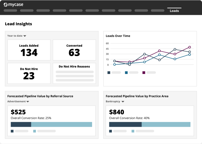 A screen shot of the MyCase Lead Insights dashboard tool.